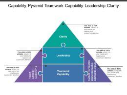 Capability Pyramid Teamwork Capability Leadership Clarity