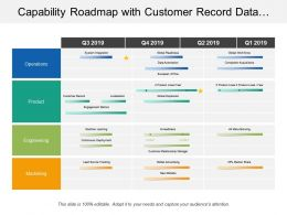 Capability Roadmap With Customer Record Data Automation Timeline Ppt