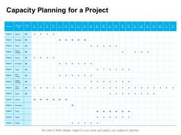 Capacity Planning For A Project Ppt Powerpoint Presentation Pictures Deck