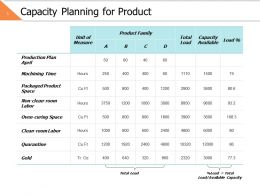 Capacity Planning For Product Ppt Powerpoint Presentation File Ideas