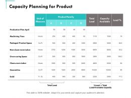 Capacity Planning For Product Ppt Powerpoint Presentation Summary Outline