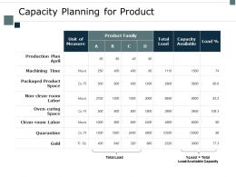 Capacity Planning For Product Production Plan Ppt Powerpoint Presentation File Example