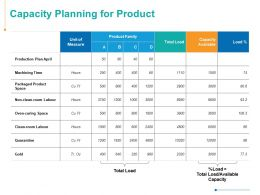 Capacity Planning For Product Time Management Ppt Powerpoint Presentation Styles Graphics