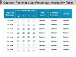 Capacity Planning Load Percentage Availability Table