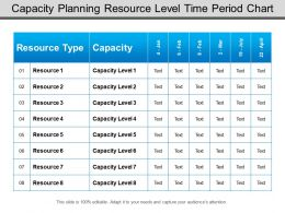 Capacity Planning Resource Level Time Period Chart