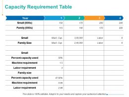 Capacity Requirement Table Machine Requirement Ppt Powerpoint Presentation Styles Example Introduction