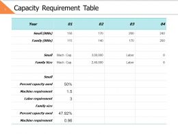 Capacity Requirement Table Ppt Powerpoint Presentation File Images