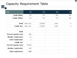 Capacity Requirement Table Year Ppt Powerpoint Presentation Ideas Tips