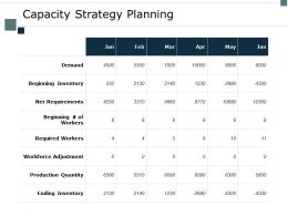 Capacity Strategy Planning Demand Ppt Powerpoint Presentation Portfolio Example