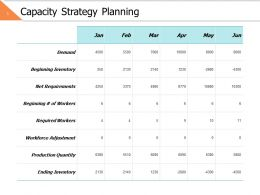 Capacity Strategy Planning Ppt Powerpoint Presentation File Information