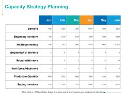 Capacity Strategy Planning Ppt Powerpoint Presentation Inspiration