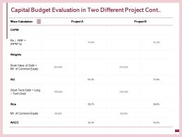 Capital Budget Evaluation In Two Different Project Cont Common Equity Ppt Powerpoint Presentation Icon