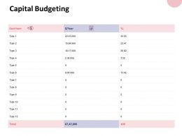 Capital Budgeting Dollar Ppt Powerpoint Presentation File Files