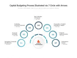 Capital Budgeting Process Illustrated Via 7 Circle With Arrows