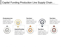 Capital Funding Production Line Supply Chain Automation Resource Management