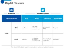 Capital Structure Performance Ppt Summary Visuals