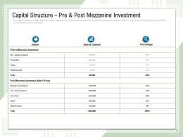Capital Structure Pre And Post Mezzanine Investment Options Pool Ppt Powerpoint Presentation Rules