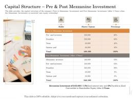 Capital Structure Pre And Post Mezzanine Investment Subordinated Loan Funding Pitch Deck Ppt Powerpoint Information