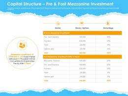 Capital Structure Pre Post Mezzanine Investment Ppt Powerpoint Presentation Styles Infographics