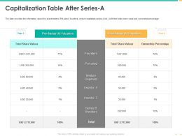 Capitalization Table After Series A Share Values Ppt Powerpoint Pictures