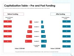 Capitalization Table Pre And Post Funding Changes Ppt Powerpoint Presentation Pictures Layout