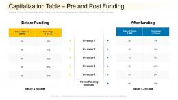 Capitalization Table Pre And Post Funding Community Financing Pitch Deck Ppt Ideas