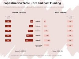 Capitalization Table Pre And Post Funding Crowdfunding Ppt Powerpoint Presentation File Layouts