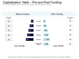 Capitalization Table Pre And Post Funding Equity Collective Financing Ppt Summary