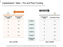Capitalization Table Pre And Post Funding Equity Crowd Investing Ppt Professional