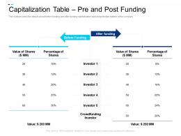 Capitalization Table Pre And Post Funding Equity Crowdsourcing Pitch Deck Ppt Powerpoint Show Inspiration