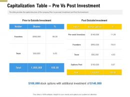 Capitalization Table Pre Vs Post Investment Pitch Deck Raise Funding Pre Seed Money Ppt Demonstration