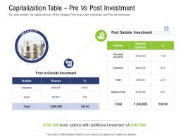 Capitalization Table Pre Vs Post Investment Pre Seed Capital Ppt Icons