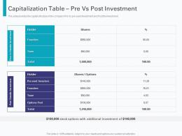 Capitalization Table Pre Vs Post Investment Pre Seed Round Pitch Deck Ppt Template Display