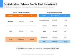 Capitalization Table Pre Vs Post Investment Raise Funding From Pre Seed Round Ppt Tips