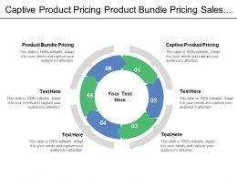 Captive Product Pricing Product Bundle Pricing Sales Support Tools