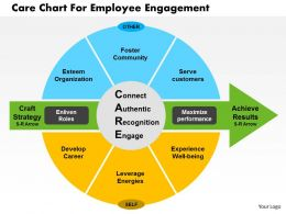 Care Chart For Employee Engagement Flat Powerpoint Design