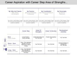 Career Aspiration With Career Step Area Of Strengths And Development Activities