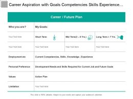 Career Aspiration With Goals Competencies Skills Experience And Action Plan