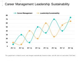 Career Management Leadership Sustainability Consolidation Business Learning Management Cpb