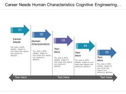 Career Needs Human Characteristics Cognitive Engineering Computer Science