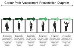 Career Path Assessment Presentation Diagram