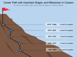 Career Path With Important Stages And Milestones In Careers