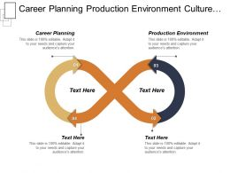 Career Planning Production Environment Culture Development Membership Management Cpb