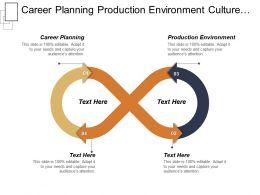 Career Planning Production Environment Culture Development Membership Management Cpb