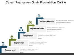 Career Progression Goals Presentation Outline