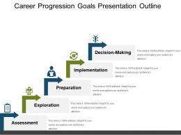 Career Progression Goals Presentation Outline