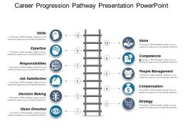 Career Progression Pathway Presentation Powerpoint