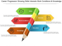 Career Progression Showing Skills Interests Work Conditions And Knowledge