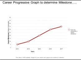 Career Progressive Graph To Determine Milestone Achievement Over Five Year Increment
