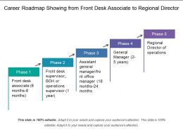 Career Roadmap Showing From Front Desk Associate To Regional Director